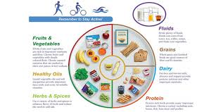 Daily Meal Chart For Good Health The Importance Of Nutrition Planning In Our Daily Dietary