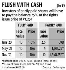 Reliance industries stock forecast, reliance share price prediction charts. Reliance Industries Partly Paid Share Price More Than Doubles On Debut Business Standard News