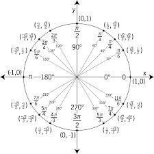 Radian Angle Chart Angles And Radians Of A Unit Circle Worksheet Unit Circle