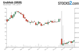 Grubhub Share Price Chart Grubhub Stock Buy Or Sell Grub