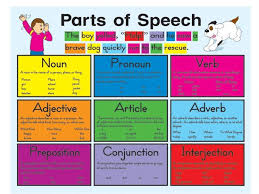 Parts Of Speech Learn Cybers