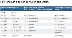 How Long Can You Survive In Cold Water Chart How Long Can A Human Being Survive In Water Quora