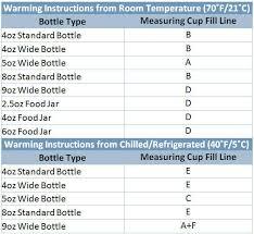 Munchkin Bottle Warmer Instruction Chart Munchkin Bottle Warmer Chart Best Picture Of Chart