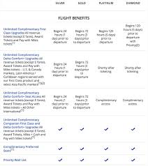 Delta Skymiles Benefits Chart Everything You Need To Know About Earning Delta Skymiles