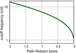 Pelli Robson Contrast Sensitivity Chart Pdf Osa Simulating Visibility Under Reduced Acuity And