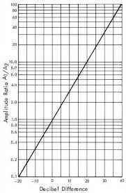 Figure 5 27 Decibel To Amplitude Ratio Conversion Chart