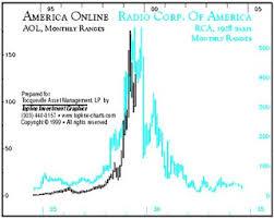 The Great Depression Of 2006 Google Absurdum