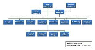Air Force Structure Chart Raaf Area Commands Wikipedia