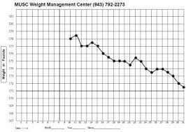 Graph Your Weight Musc Health Charleston Sc