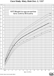 Cdc Height Weight Chart Growth Charts Case Study Comparison Of 1977 And 2000