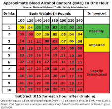 Denver Blood Alcohol Content Lawyer Bac Levels In Arapahoe