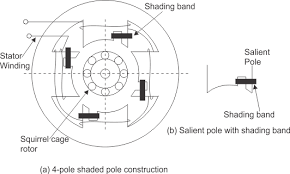 shaded pole single phase induction motor