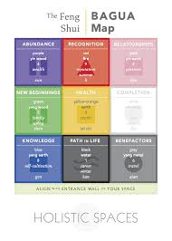 feng shui  the bagua map — anjie cho