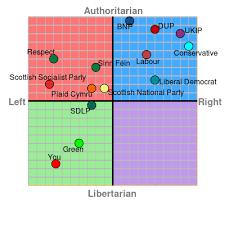 Political Party Chart