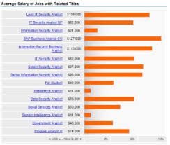 security salary average it security analyst salary in 2018