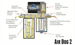 toxic diesel performance duramax fuel pump air dog 2 fuel air airdog 2 is a carb certified fuel pump