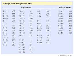 Energy Changes And Reversible Reactions Mr Copils Igcse
