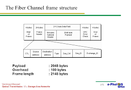 the fiber channel frame structure