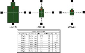 Mildot Master Chart Target Engagement And The Milrad Reticle Range Hot