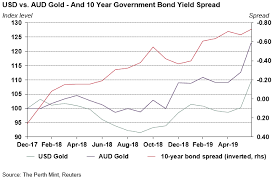 Aus Dollar Chart Australian Dollar Gold Beyond A 2000 Oz Post By Jordan