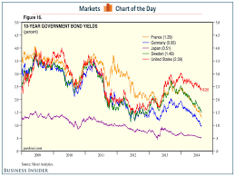 Italy Germany 10 Year Bond Spread Chart Global 10 Year Government Bond Yields Business Insider