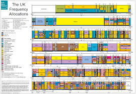 European Frequency Allocation Chart Frequency What Unlicensed Frequencies Can Or Should Be