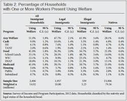 Cash Aid Eligibility Chart Welfare Use By Legal And Illegal Immigrant Households
