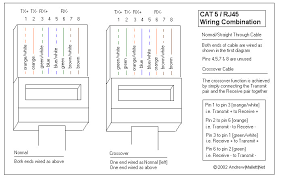 wiring diagram for cat5 cable various information and pictures cat 5 patch cable wiring diagram cat5 cable wiring diagram wiring diagram and schematic design wiring diagram