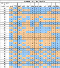 Chinese Pregnancy Calendar Gender Resources To Find More