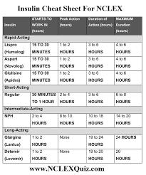 Insulin Cheat Sheet Pharmacology Nursing Nursing School