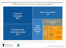 South Africas Manufacturing Industry South African Market