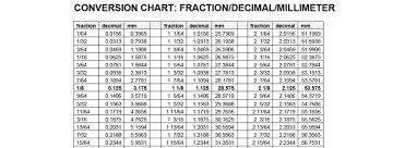 Millimeter To Decimal Chart Conversion Chart Fraction Decimal Millimeter Art Of