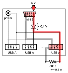 rpi powered usb hubs elinux org usb hub input diode test schematic this test verifies that the unpowered usb hub can draw power through an input port power diode