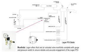 chelsea pto wiring diagram chelsea image wiring muncie pto pressure switch wiring diagram diagram get image on chelsea pto wiring diagram