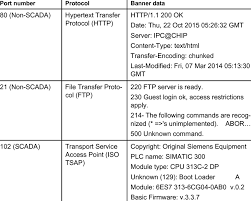 Sample Banner Data From Selected Ports Download Table