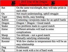 Dragon Zodiac Compatibility Chart 15 Best Drag On Images Chinese Zodiac Chinese Zodiac