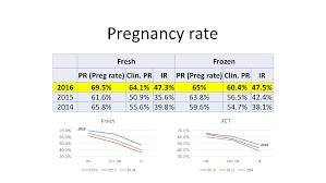 Normal Progesterone Levels In Pregnancy Chart Progesterone Levels Prior To Embryo Transfer Carolina