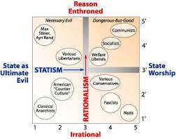 Pournelle Chart Of Political Orientation Infographics
