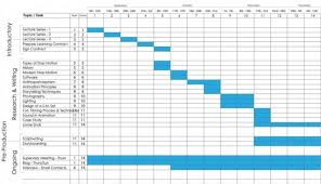 Examples Of Gantt Charts In Healthcare How 5 Surprising Industries Use Gantt Project Management