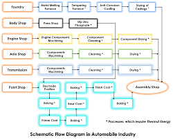 process flow diagram for automotive industry wiring diagram expert process flow diagram for automotive industry wiring diagram used process flow diagram automobile industry process flow