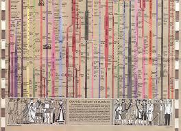 Civilisation Timeline Chart 14 Unfolded Old Civilization History Chart