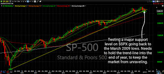 Spx Monthly Is The Most Important Chart Right Now Shareplanner