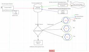 Flow Diagram Of Tools Used In Devops Devops Process And