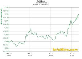 1 Day Spot Gold Prices Gold Price Chart Gold Price Chart