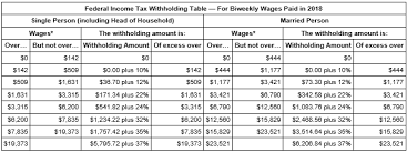 Federal Tax Withholding Chart Usps Payroll Checks To Reflect Fed Tax Changes In Pay