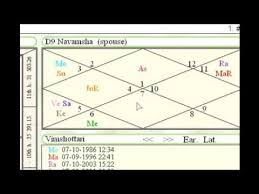 How To Read Navamsa Chart In Telugu How To Read And Predict Using D9 Navamsa Chart In Astrology