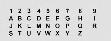 Pandit Sethuraman Numerology Chart Numerology How Do I Find My Number Numerology Find My Number