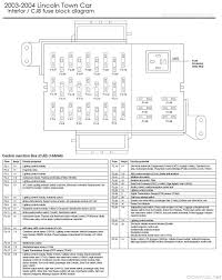 lincoln fuse box wiring diagram for you 2002 lincoln navigator fuse box diagram at 2002 Lincoln Navigator Fuse Box