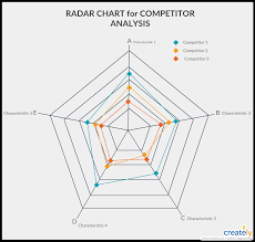 How To Do A Competitive Analysis With Easy Visual Techniques