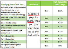 Medicare 2019 Part A And Part B Premium And Deductible